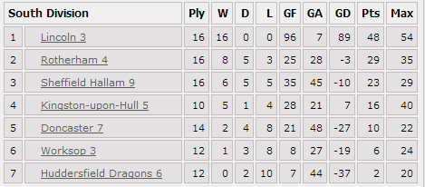 Mens 3 League Table March 2014