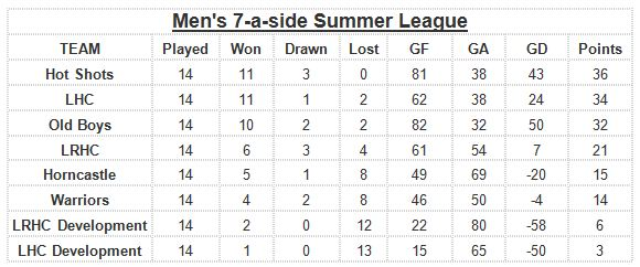 7s table