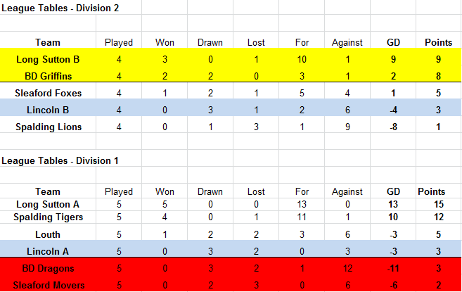 League Table - Lincolnshire League Under 12s at Horncastle - 5th of October 2014
