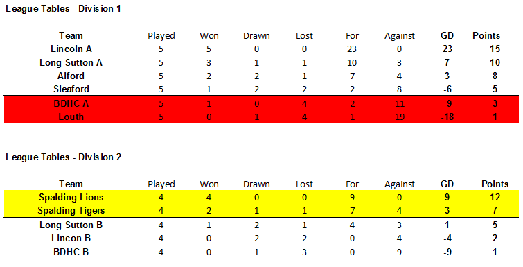 Under 14 League Tables