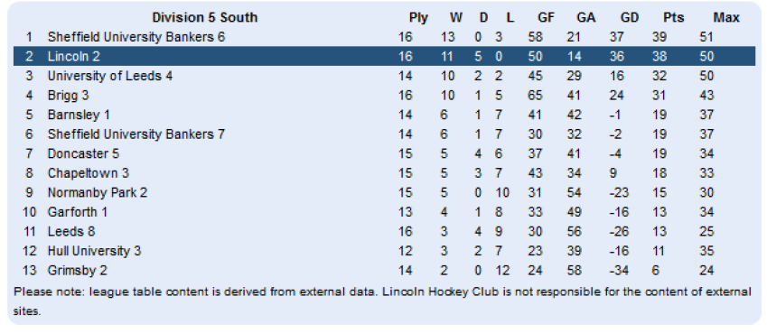 Llincoln Mens 2nd Team Lleague Table 27-02-2015